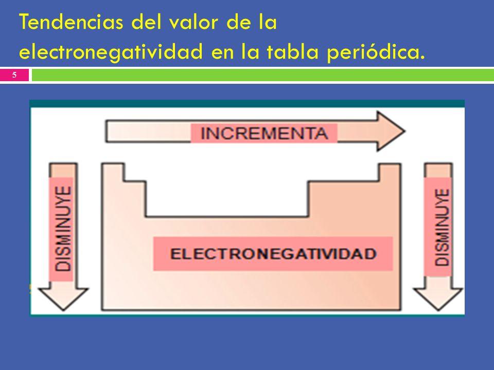 Uniones y enlace qumico ppt descargar 5 tendencias del valor de la electronegatividad en la tabla peridica urtaz Image collections