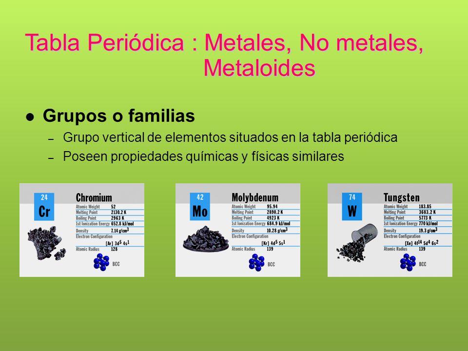 Propiedades peridicas de los elementos ppt video online descargar grupos o familias tabla peridica metales no metales metaloides urtaz Gallery