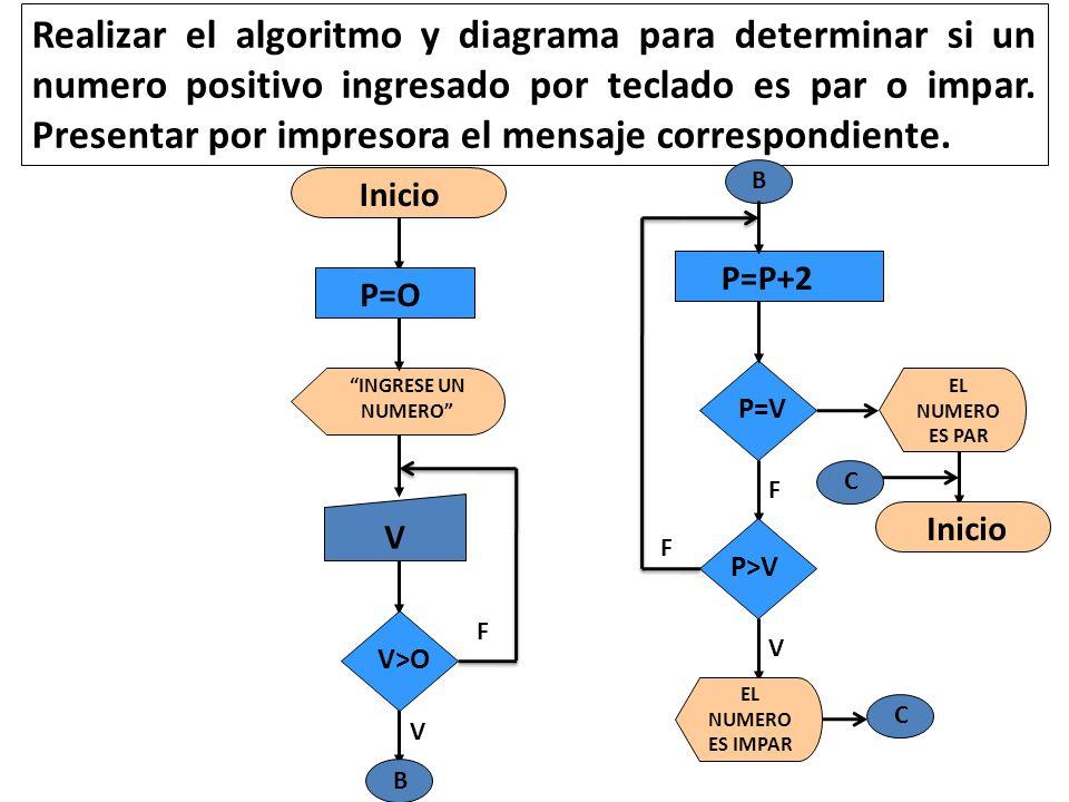 Computer science parcial 1 ppt descargar realizar el algoritmo y diagrama para determinar si un numero positivo ingresado por teclado es par ccuart Image collections