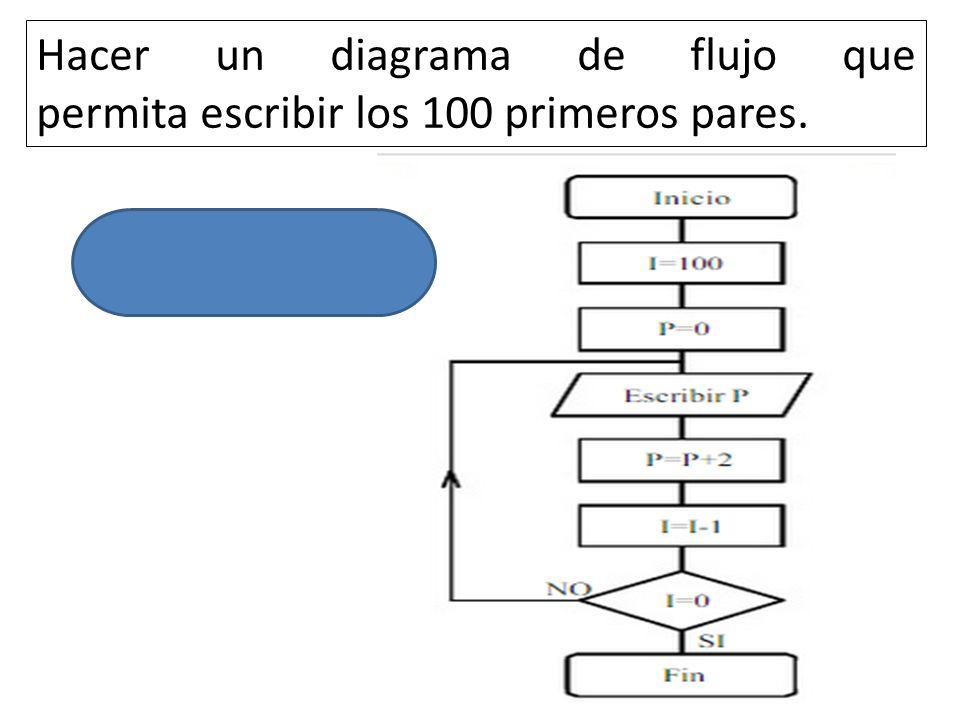 Computer science parcial 1 ppt descargar 5 hacer un diagrama de flujo que permita escribir los 100 primeros pares ccuart Image collections