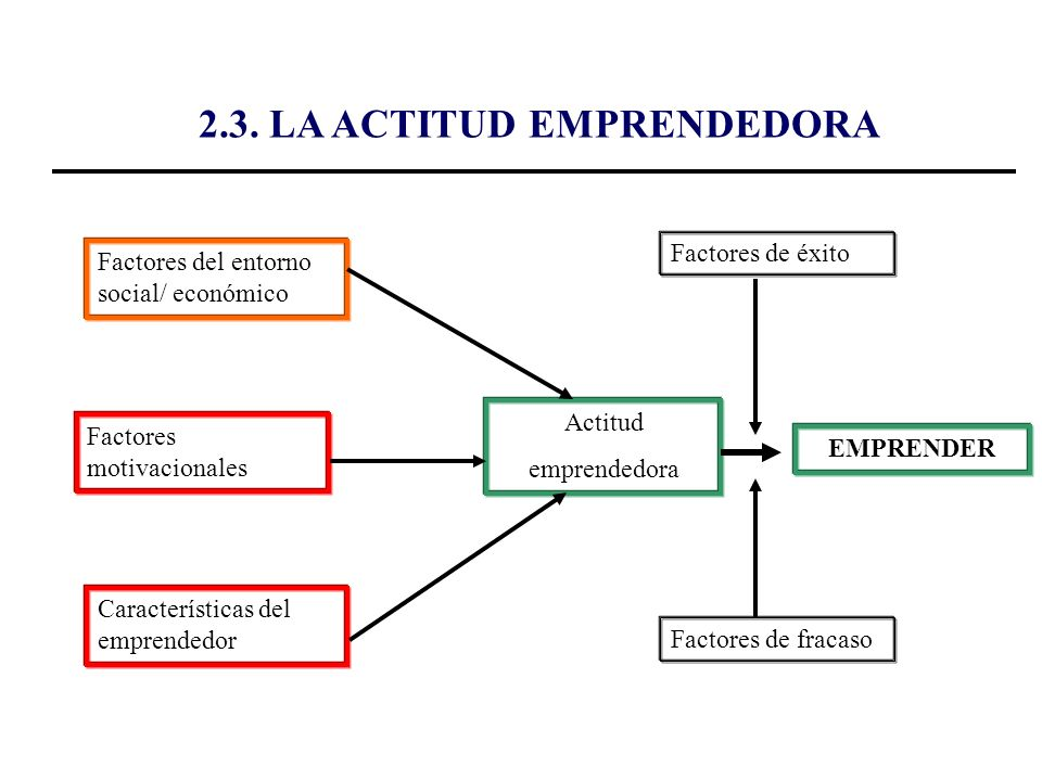 El Emprendedor Y Su Dimensión Psicosocial Ppt Descargar