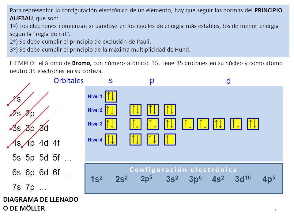 Tema 2 distribucin electrnica y tabla peridica ppt descargar 3 configuracin electrnica urtaz Images