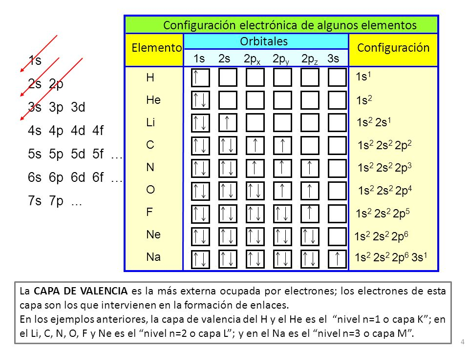 Tema 2 distribucin electrnica y tabla peridica ppt descargar 4 configuracin electrnica urtaz Images
