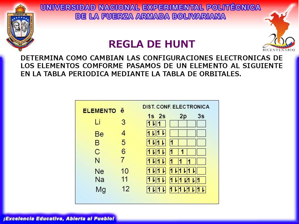 Configuracion electronica formulas moleculares y empiricas 5 regla urtaz Choice Image