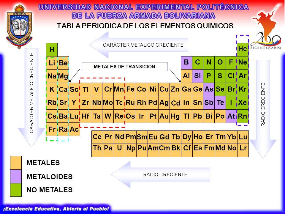 Configuracion electronica formulas moleculares y empiricas 9 tabla periodica de los elementos quimicos urtaz Choice Image