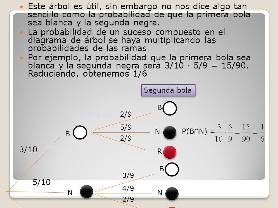 Diagramas de rbol qu son y cmo se hacen ppt video online descargar este rbol es til sin embargo no nos dice algo tan sencillo como la probabilidad ccuart Choice Image