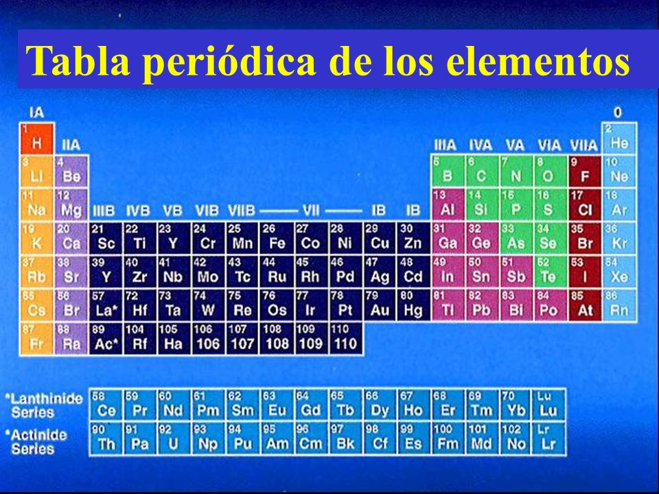 Tabla peridica de los elementos ppt video online descargar tabla peridica de los elementos urtaz Gallery