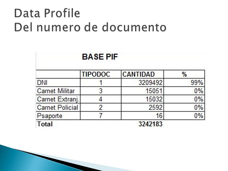 Data Profile Del numero de documento
