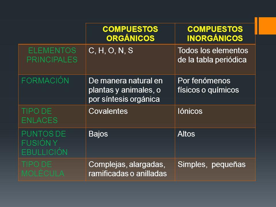 Temacomposicin de la materia orgnica e inorgnica ppt descargar 22 compuestos inorgnicos compuestos orgnicos compuestos inorgnicos elementos urtaz Choice Image