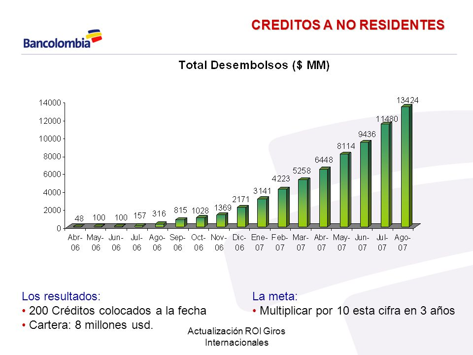 CREDITOS A NO RESIDENTES