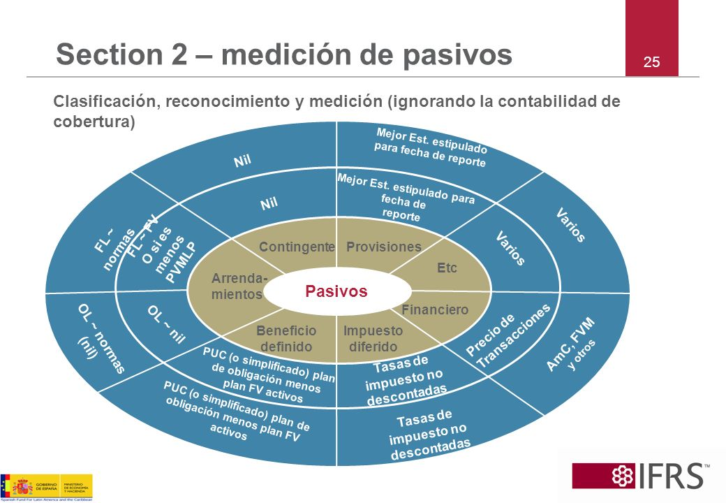 Section 2 – medición de pasivos