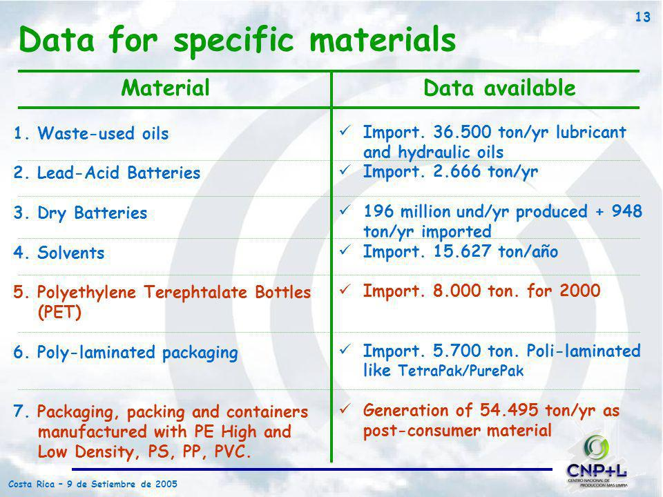 Data for specific materials