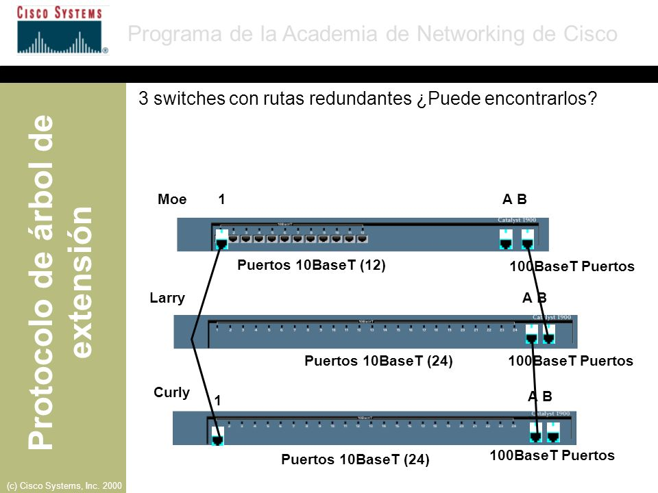 3 switches con rutas redundantes ¿Puede encontrarlos