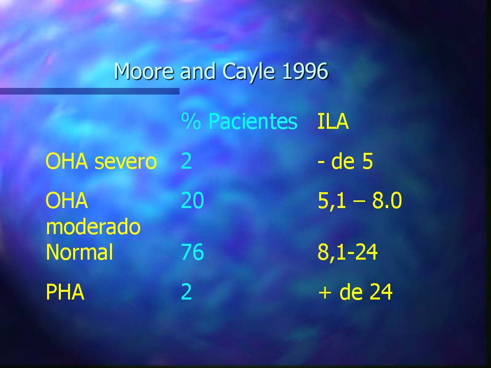 Moore and Cayle 1996