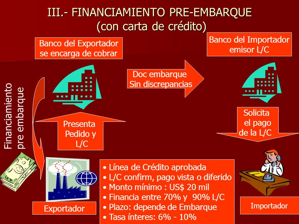 III.- FINANCIAMIENTO PRE-EMBARQUE (con carta de crédito)