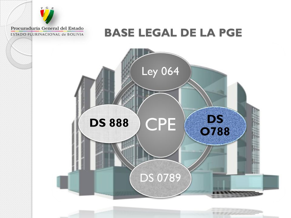 BASE LEGAL DE LA PGE CPE Ley 064 DS O788 DS 0789 DS 888