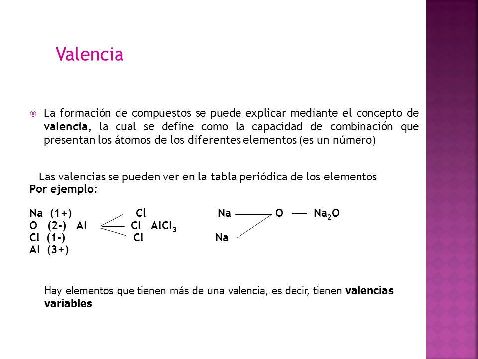 Funciones inorgnicas ppt video online descargar 12 la formacin de compuestos se puede explicar mediante el concepto de valencia la cual se define como la capacidad de combinacin que presentan los urtaz Images
