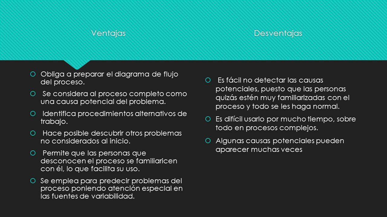 Taller de investigacin 1 ppt video online descargar 14 ventajas desventajas obliga a preparar el diagrama ccuart Images