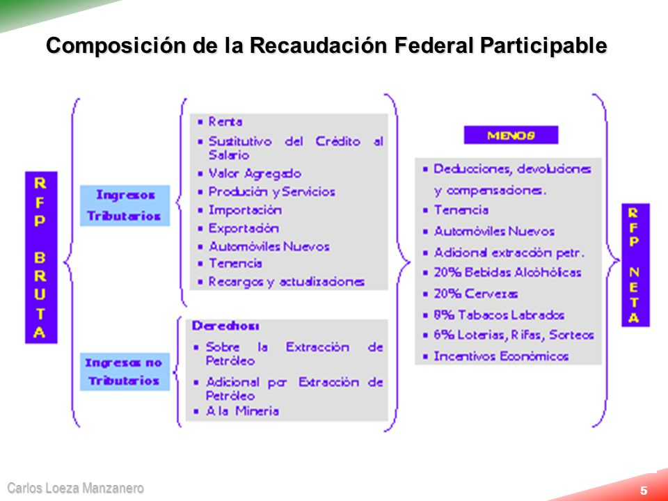 Composición de la Recaudación Federal Participable