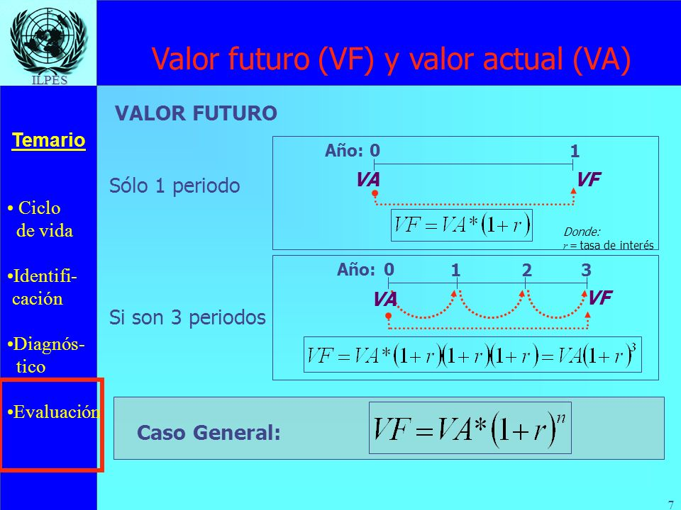 Valor futuro (VF) y valor actual (VA)