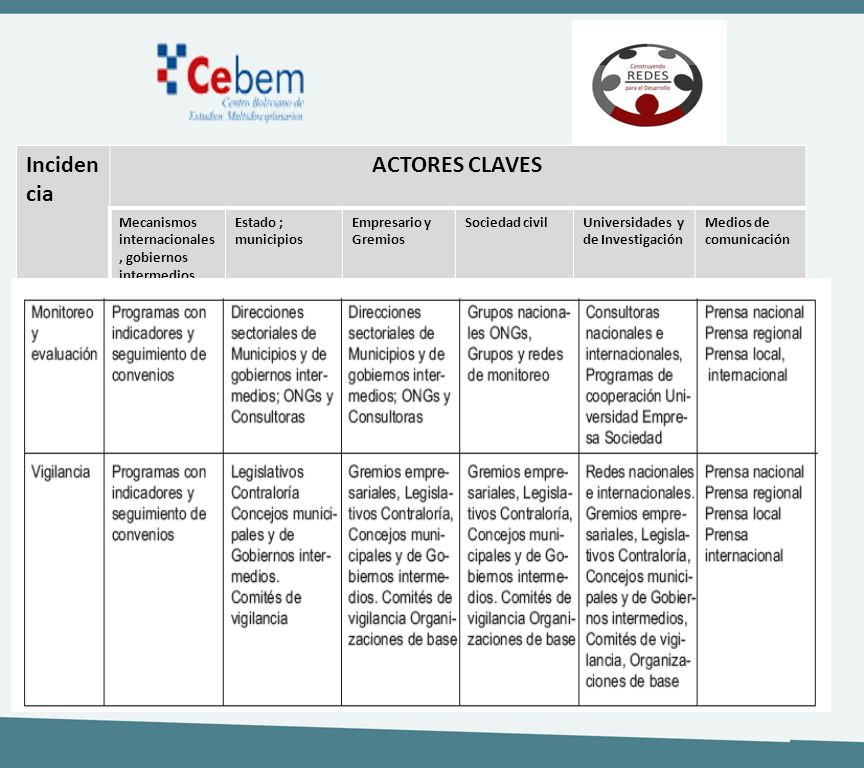 Incidencia ACTORES CLAVES