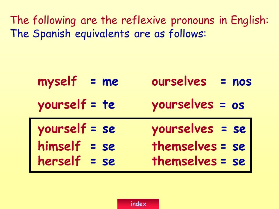 The following are the reflexive pronouns in English: