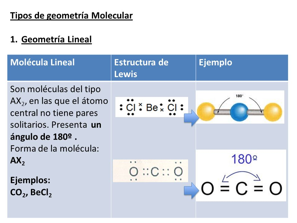 Geometría Molecular Meta Ppt Video Online Descargar