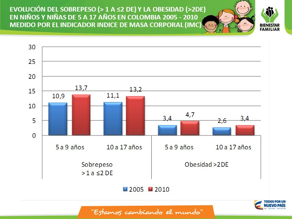 OBESIDAD INFANTIL EN COLOMBIA PDF DOWNLOAD