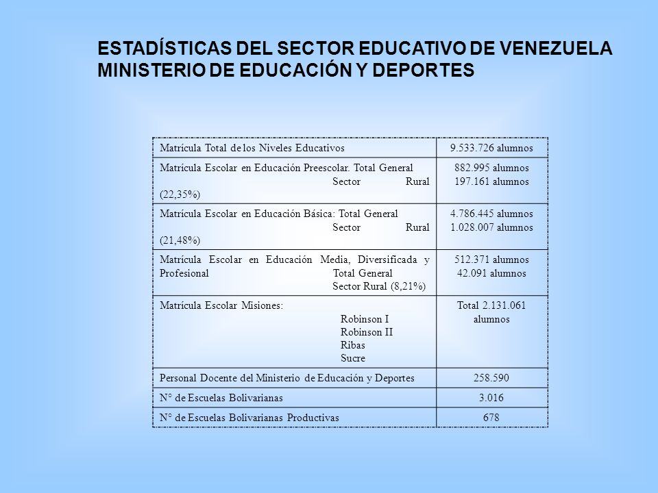 ESTADÍSTICAS DEL SECTOR EDUCATIVO DE VENEZUELA