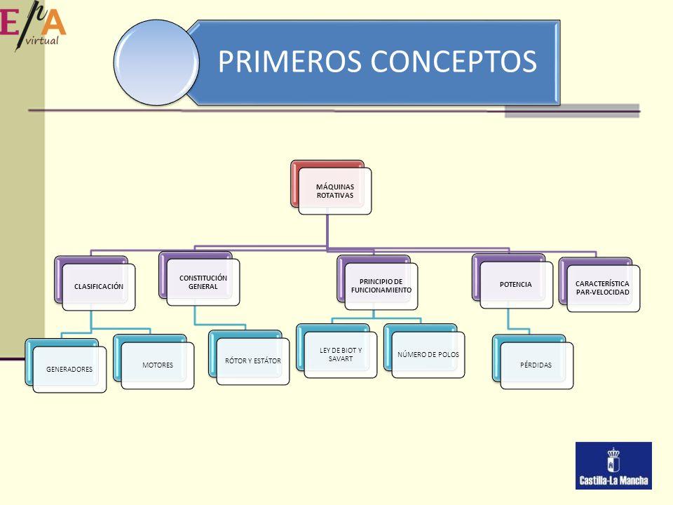 MÁQUINAS ELÉCTRICAS ROTATIVAS. CONCEPTOS BÁSICOS. 2 PRINCIPIO ... 3c71af963147