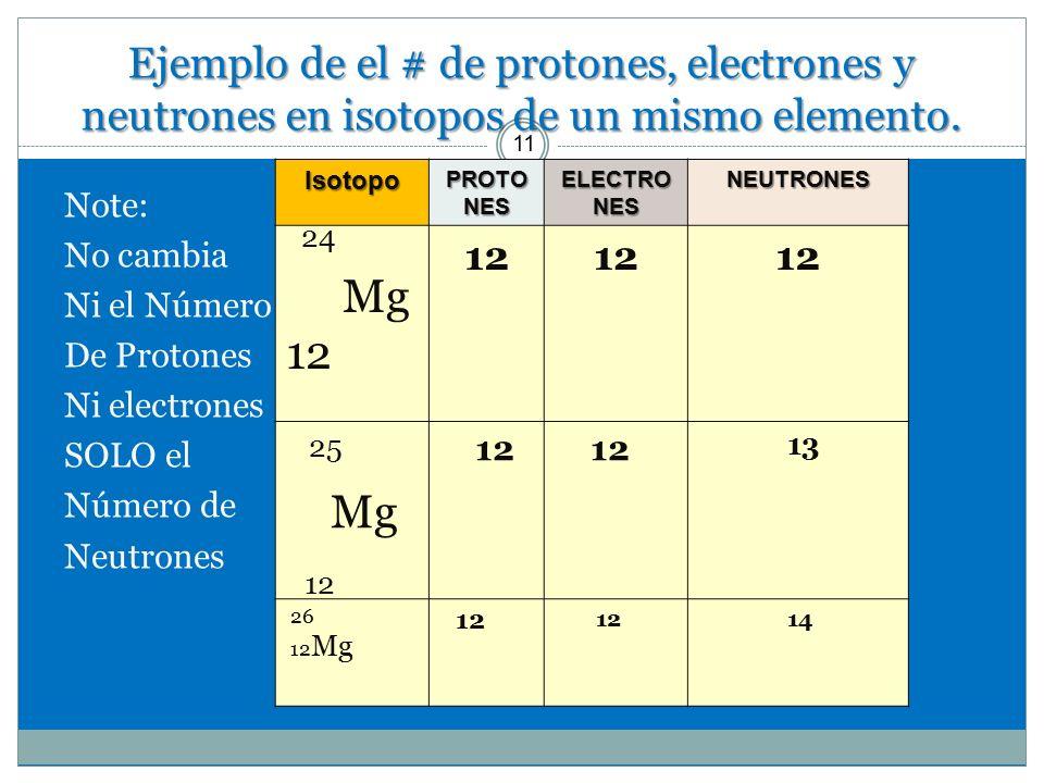 Estructura atmica y tabla peridica ppt descargar ejemplo de el de protones electrones y neutrones en isotopos de un mismo elemento urtaz Image collections