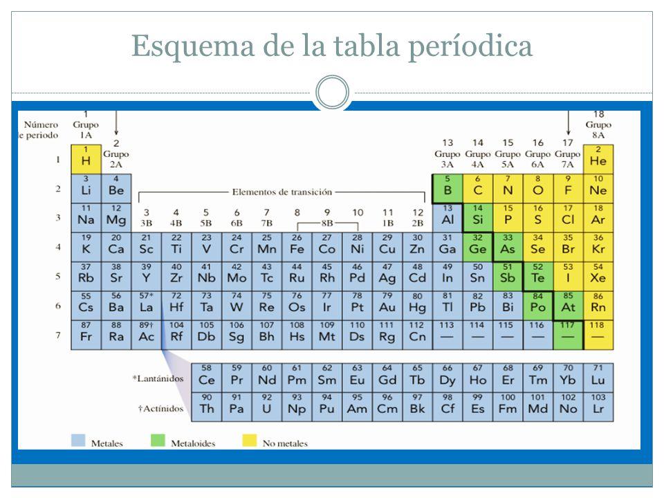 Estructura atmica y tabla peridica ppt descargar 18 esquema de la tabla perodica urtaz Image collections