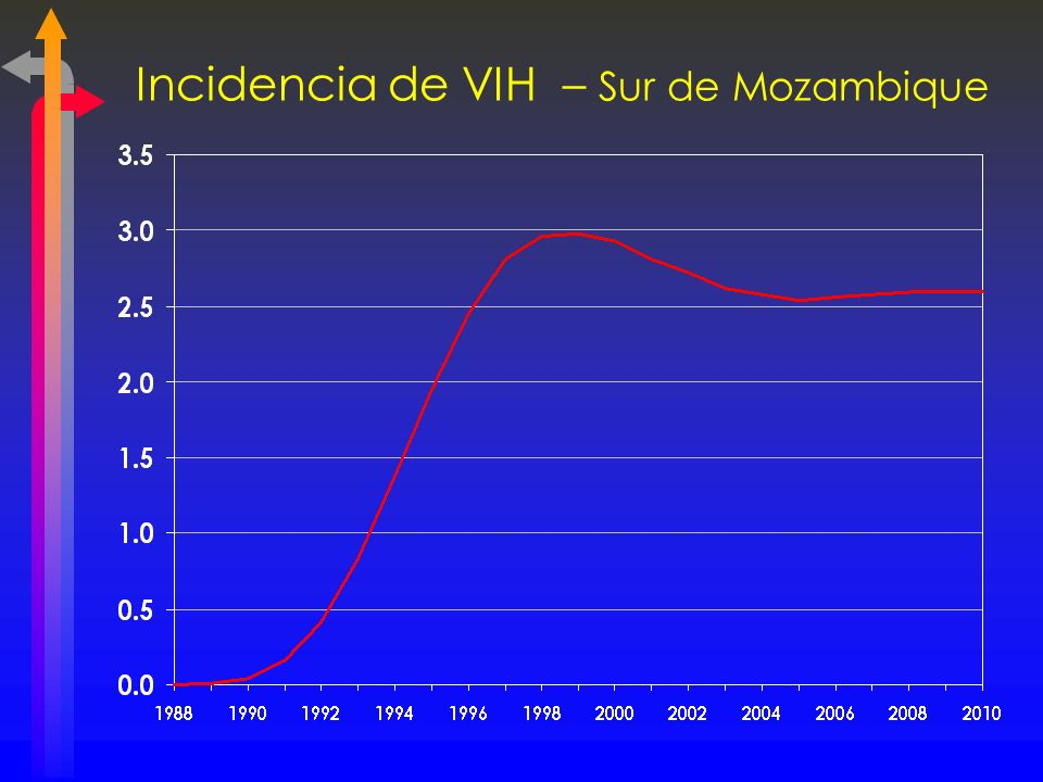 Incidencia de VIH – Sur de Mozambique